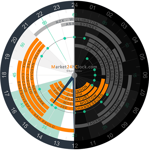 light and dark layouts - Market 24h Clock