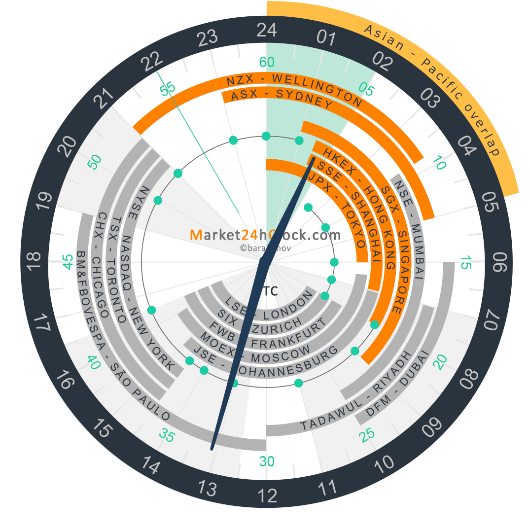 Asian Pacific Overlap on Market 24h Clock, Slider, Winter