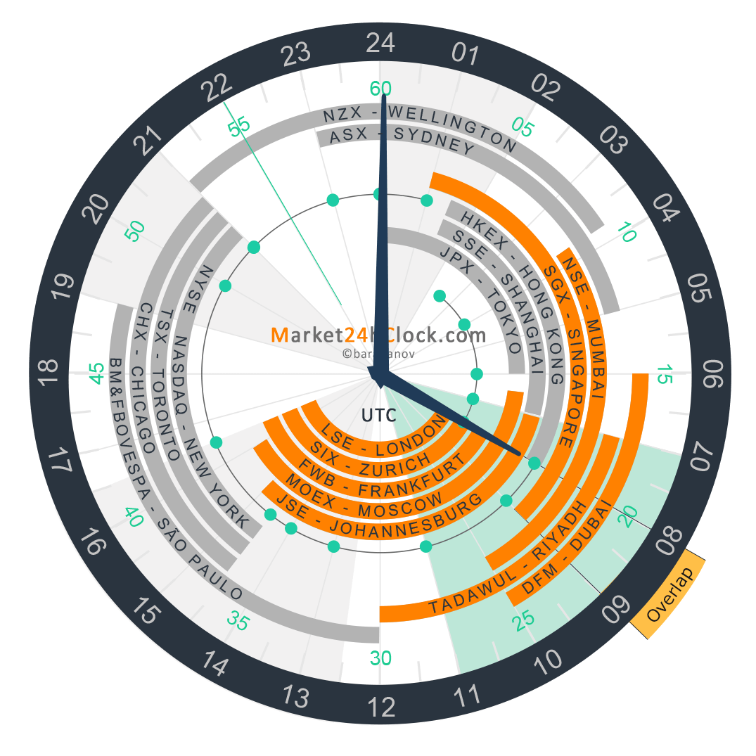 European - Asian Overlap on Market 24h Clock, Slider, Winter