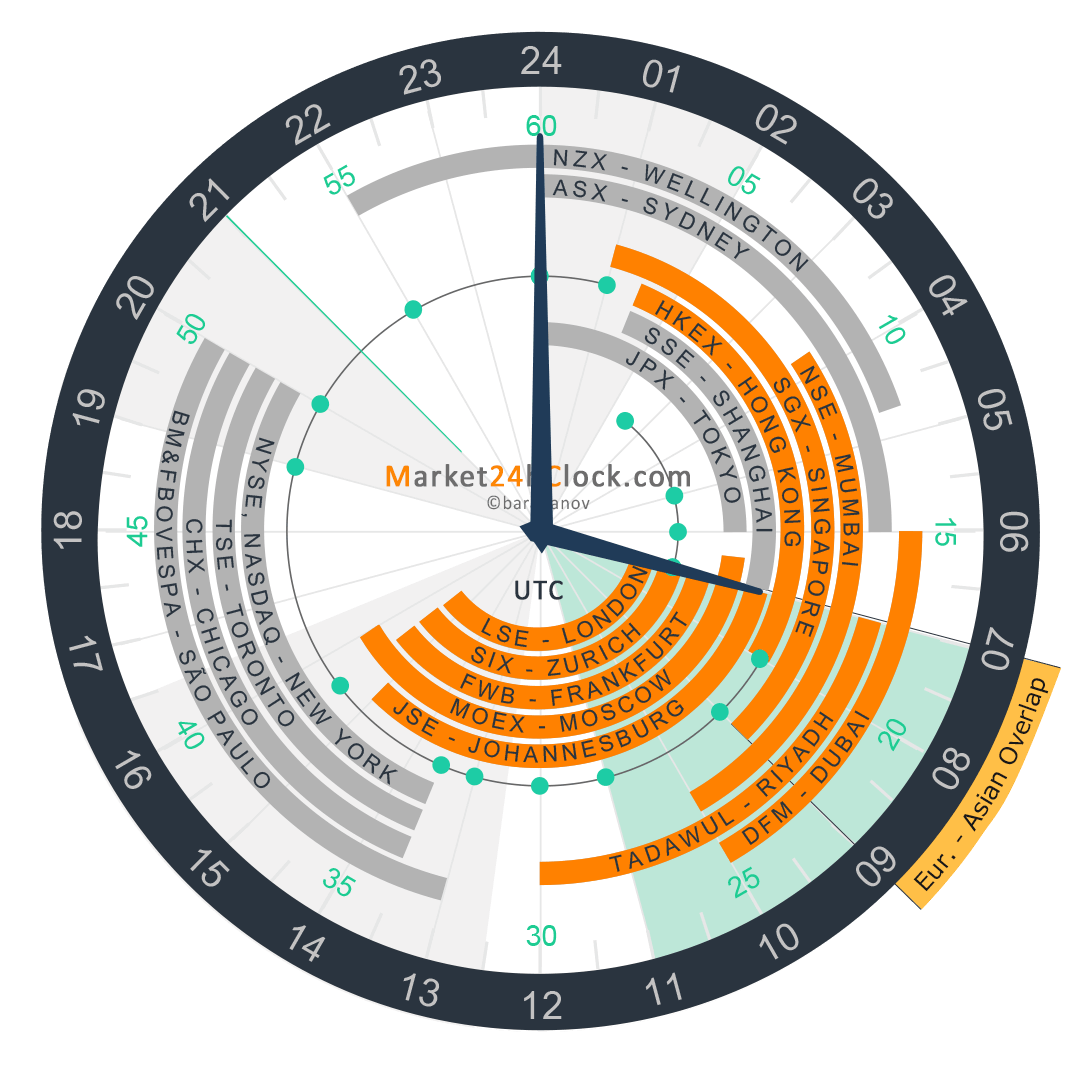 European - Asian Overlap on Market 24h Clock, Slider, Summer