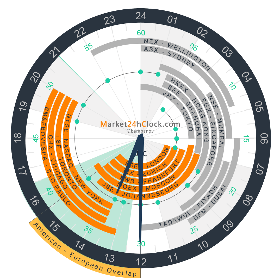 U.S. - european Overlap on Market 24h Clock, Slider, Summer